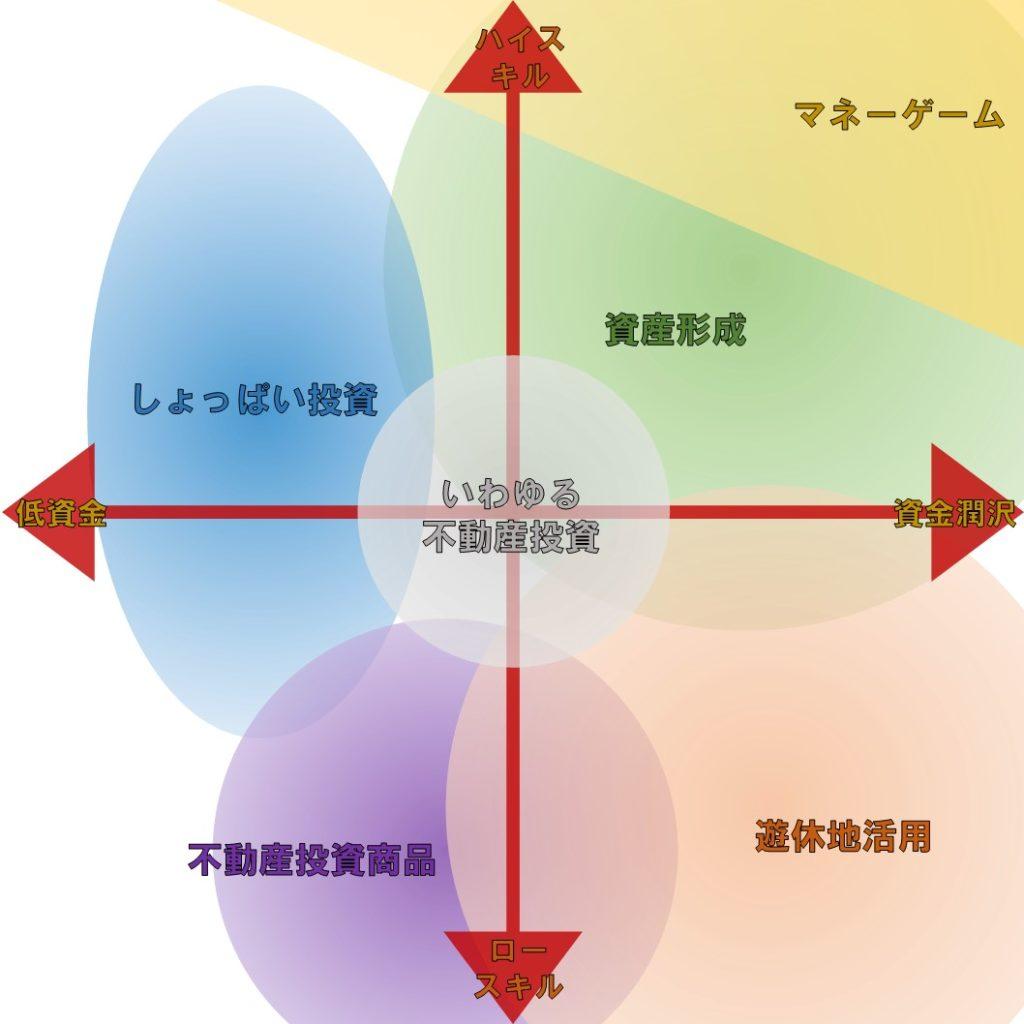 不動産投資6つの類型